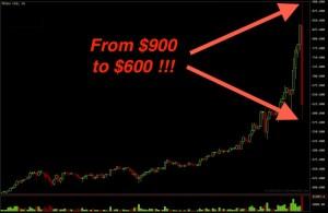 bitcoin-giam-30-sau-khi-cham-moc-900-usd