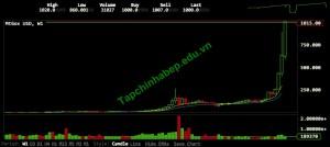 gia-bitcoin-vuot-1000-usd