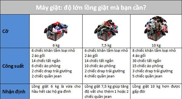 bang-thong-so-do-lo-long-giat-cua-may-giat